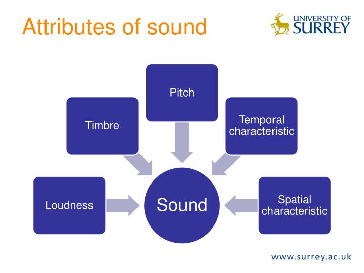 Attributes of sound