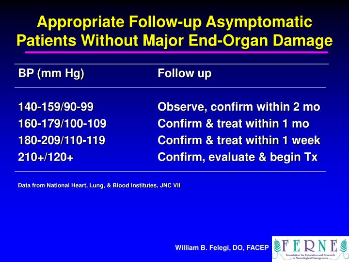 Appropriate Follow-up Asymptomatic Patients Without Major End-Organ Damage