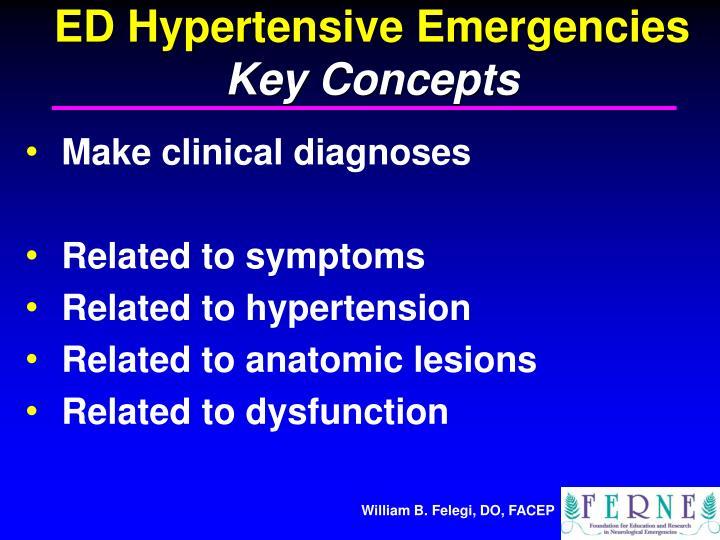 ED Hypertensive Emergencies