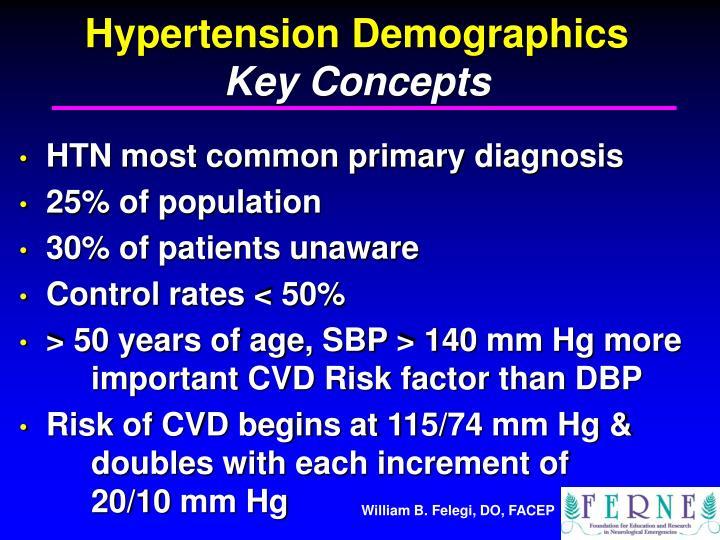 Hypertension Demographics