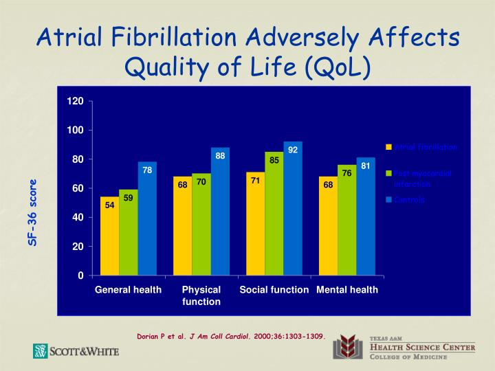 Atrial Fibrillation Adversely Affects