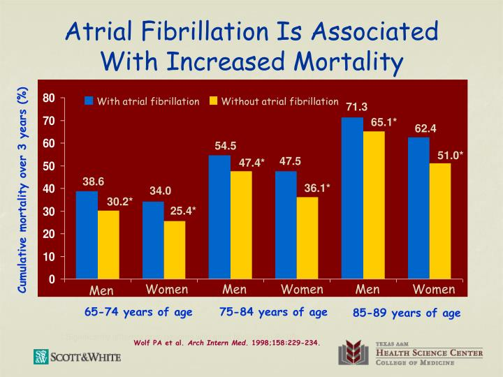 Atrial fibrillation is associated with increased mortality
