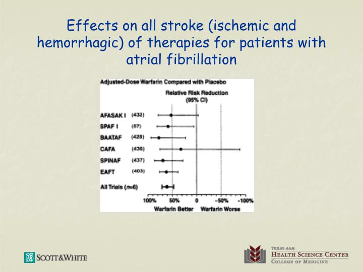 Effects on all stroke (ischemic and hemorrhagic) of therapies for patients with atrial fibrillation