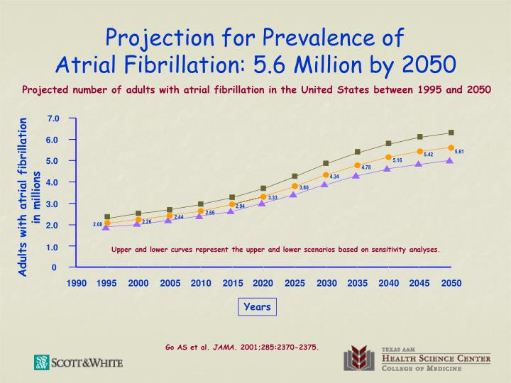 Projection for prevalence of atrial fibrillation 5 6 million by 2050