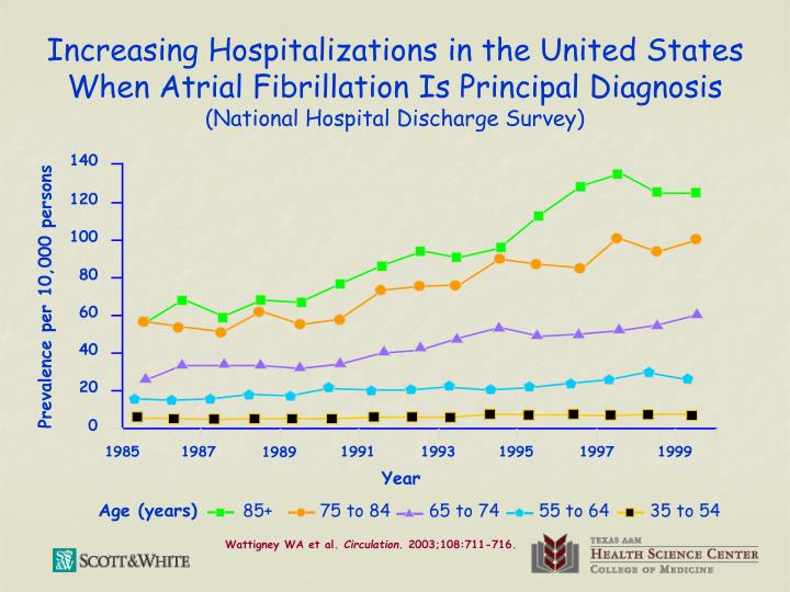 Increasing Hospitalizations in the United States