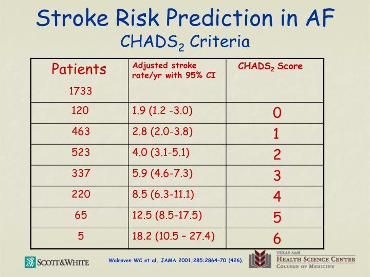 Stroke Risk Prediction in AF