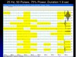 25 hz 50 pulses 75 power duration 1 9 sec
