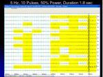 5 hz 10 pulses 50 power duration 1 8 sec