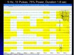 5 hz 10 pulses 75 power duration 1 8 sec