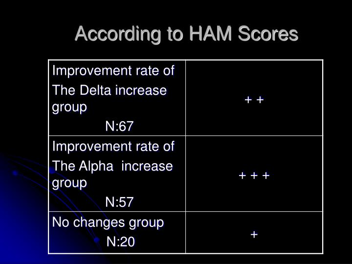 According to HAM Score
