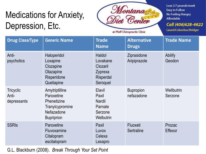 Medications for Anxiety, Depression, Etc.