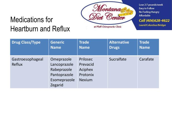 Medications for Heartburn and Reflux