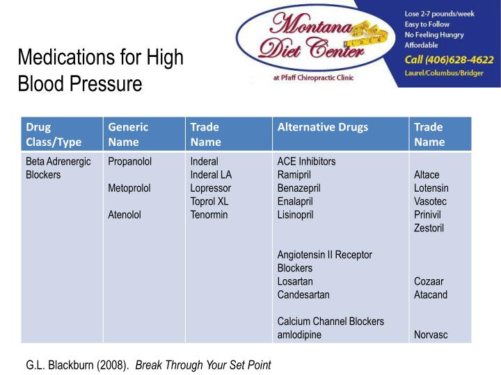 Medications for High Blood Pressure