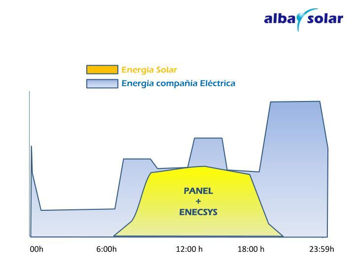1.- Electricidad consumida en una vivienda, a lo largo de un