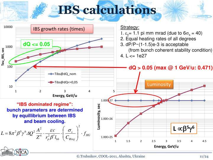 IBS calculations