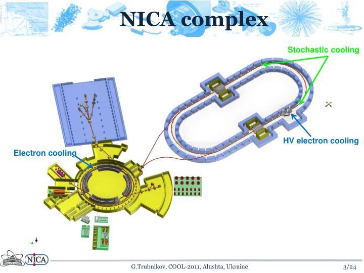 NICA complex