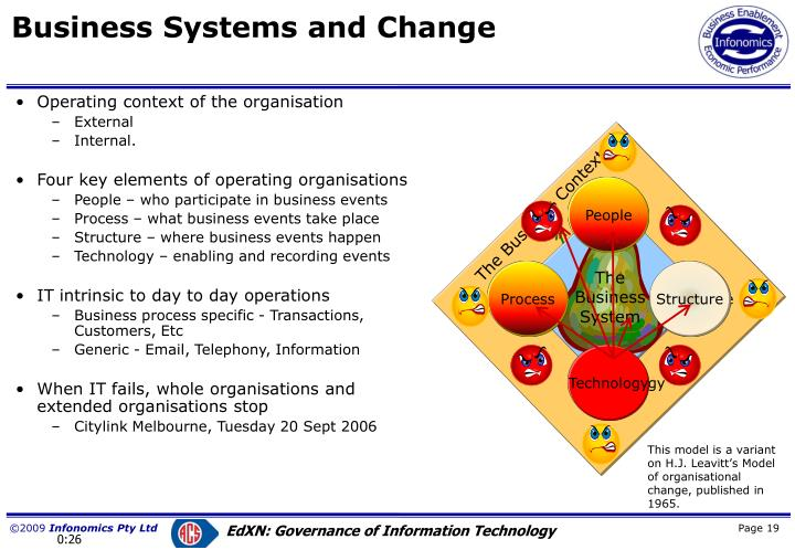 Operating context of the organisation