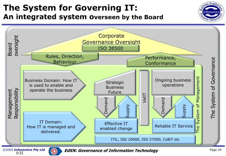 The System for Governing IT: