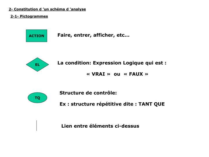 2- Constitution d'un schéma d'analyse