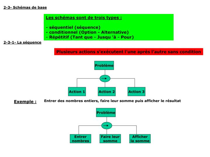 2-3- Schémas de base