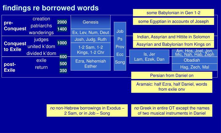 findings re borrowed words
