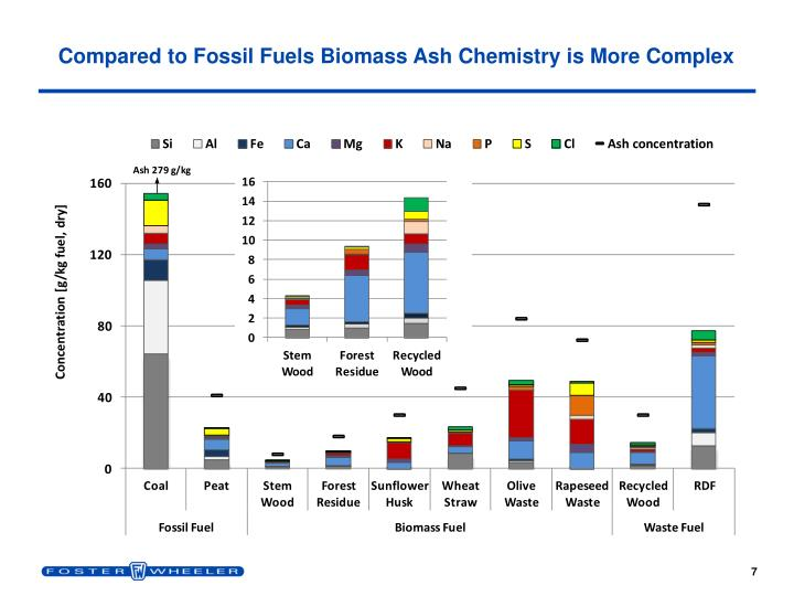 Compared to Fossil Fuels Biomass Ash Chemistry is More Complex