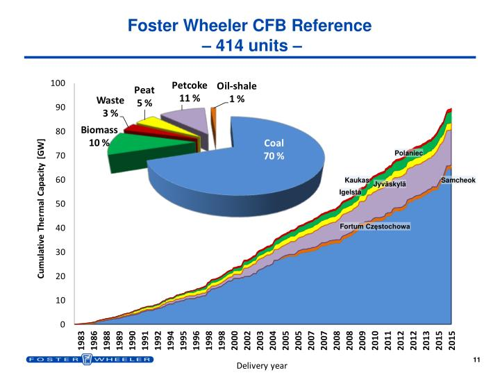 Foster Wheeler CFB Reference
