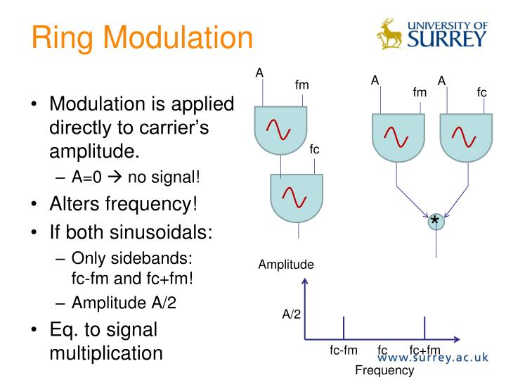 Ring Modulation