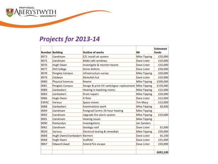 Projects for 2013-14