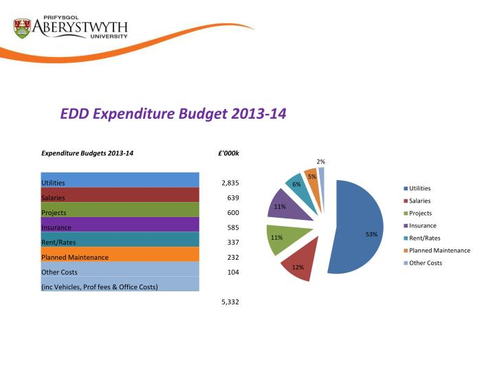 EDD Expenditure Budget 2013-14
