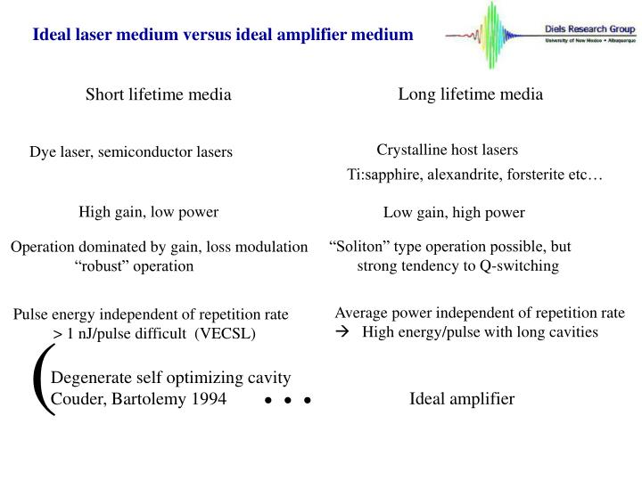 Ideal laser medium versus ideal amplifier medium