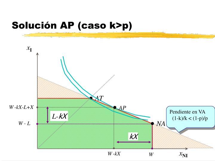 Solución AP (caso k>p)