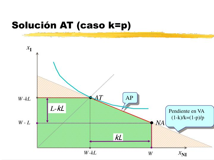 Solución AT (caso k=p)