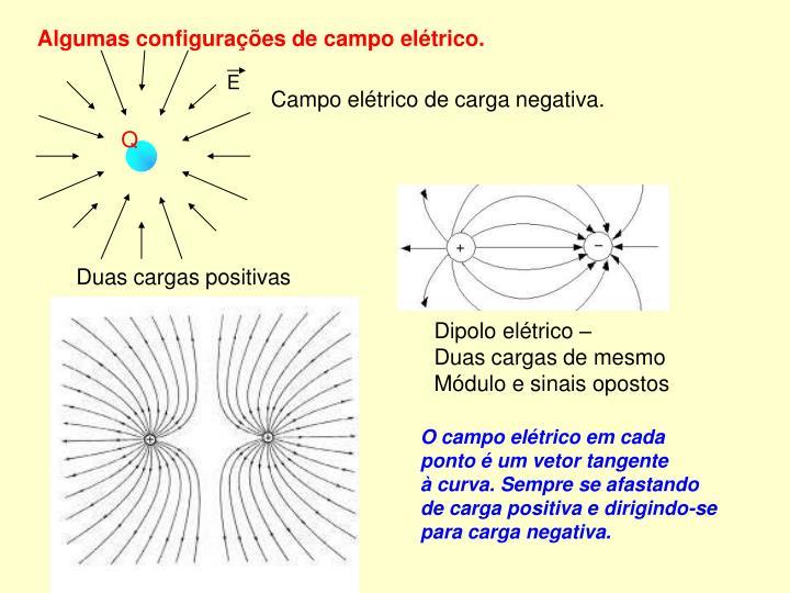 Campo elétrico de carga negativa.