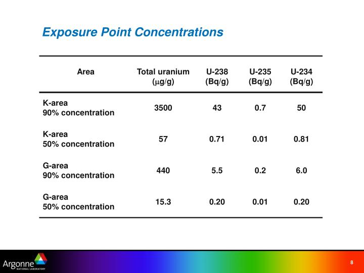 Exposure Point Concentrations