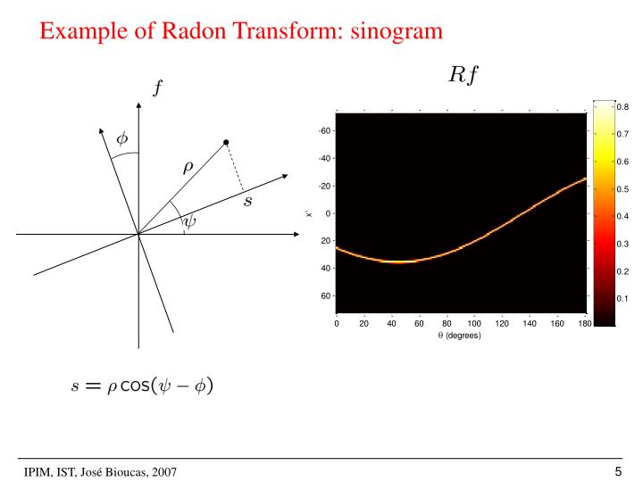 Example of Radon Transform: sinogram
