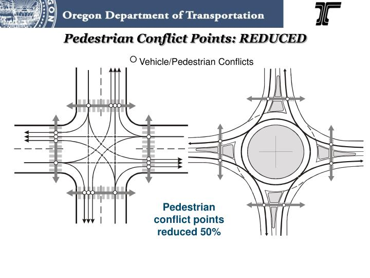 Pedestrian Conflict Points: REDUCED