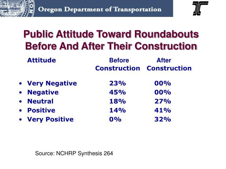 Public Attitude Toward Roundabouts