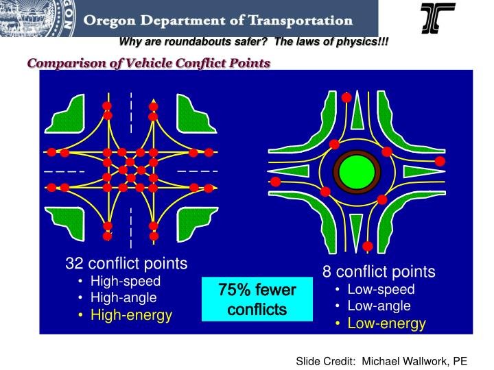 Why are roundabouts safer?  The laws of physics!!!
