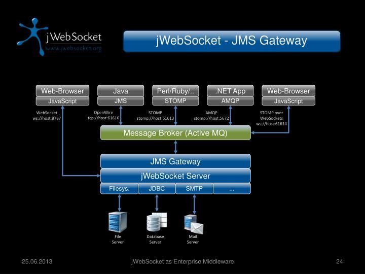 jWebSocket - JMS Gateway