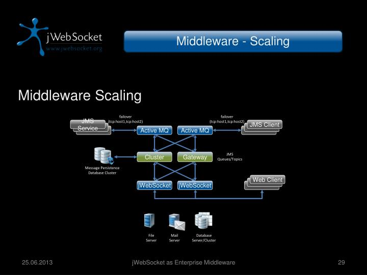 Middleware - Scaling