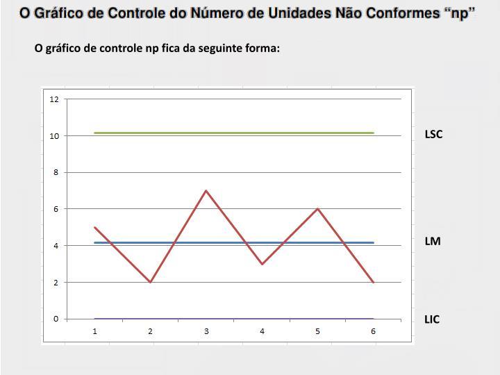 O gráfico de controle