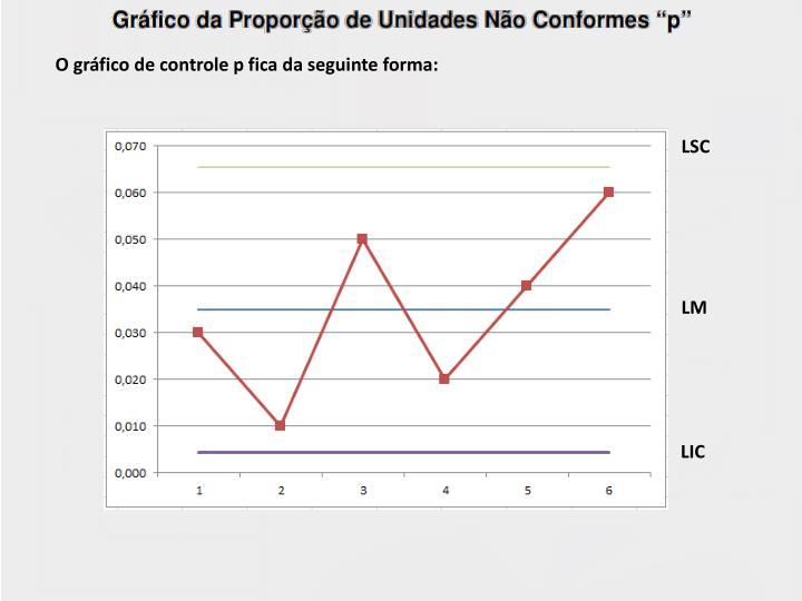 O gráfico de controle p fica da seguinte forma:
