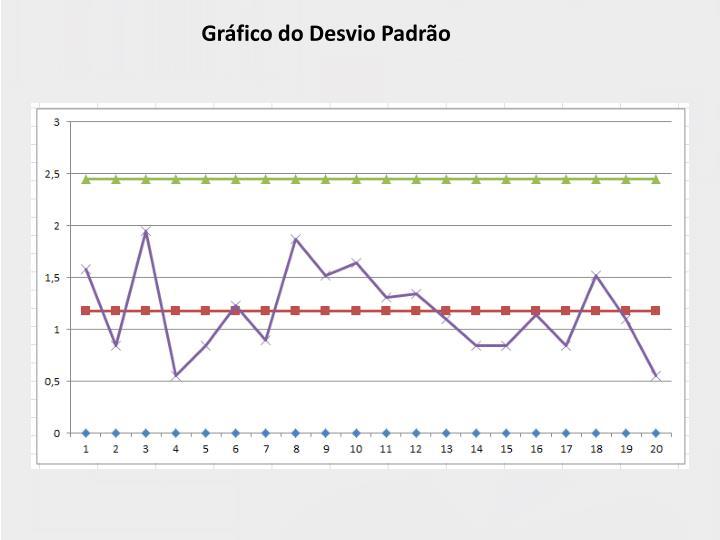 Gráfico do Desvio Padrão