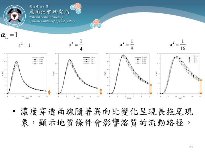 濃度穿透曲線隨著異向比變化呈現長拖尾現象,顯示地質條件會影響溶質的流動路徑。