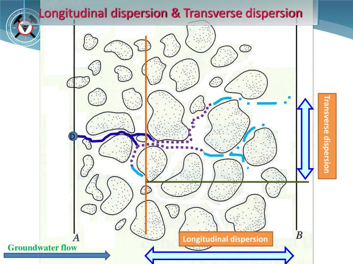 Longitudinal dispersion &