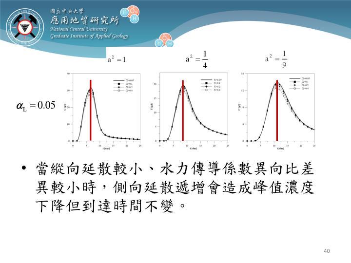 當縱向延散較小、水力傳導係數異向比差異較小時,側向延散遞增會造成峰值濃度下降但到達時間不變。