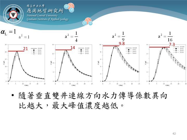 隨著垂直雙井連線方向水力傳導係數異向比越大,最大峰值濃度越低。
