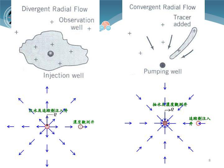 抽水及濃度觀測井
