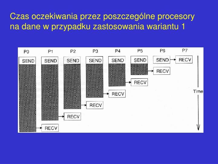 Czas oczekiwania przez poszczeglne procesory na dane w przypadku zastosowania wariantu 1
